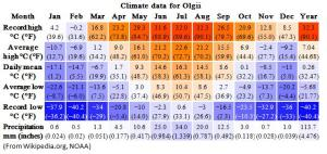 Climate Olgii